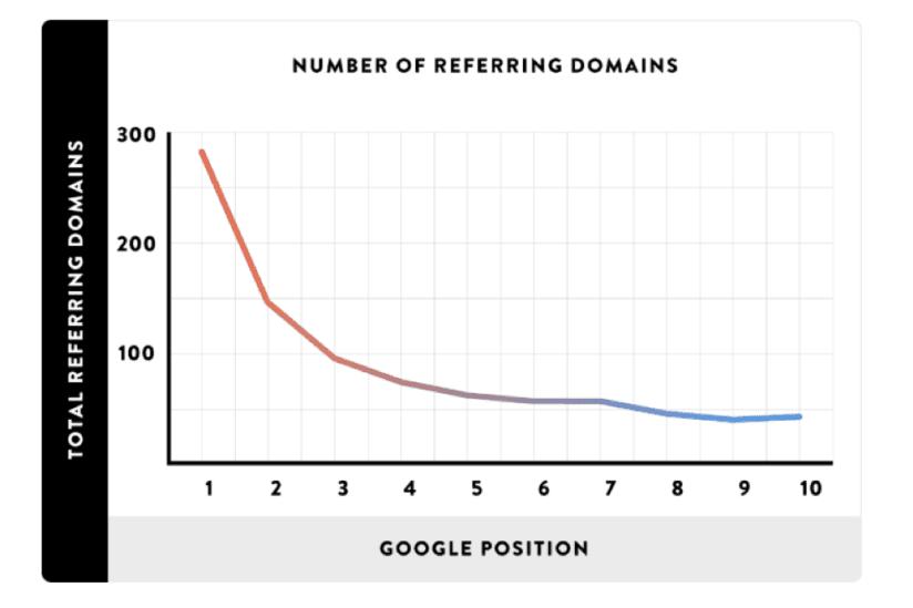 Backlinko billede der viser fremskrivning af backlinks vs. position på Google